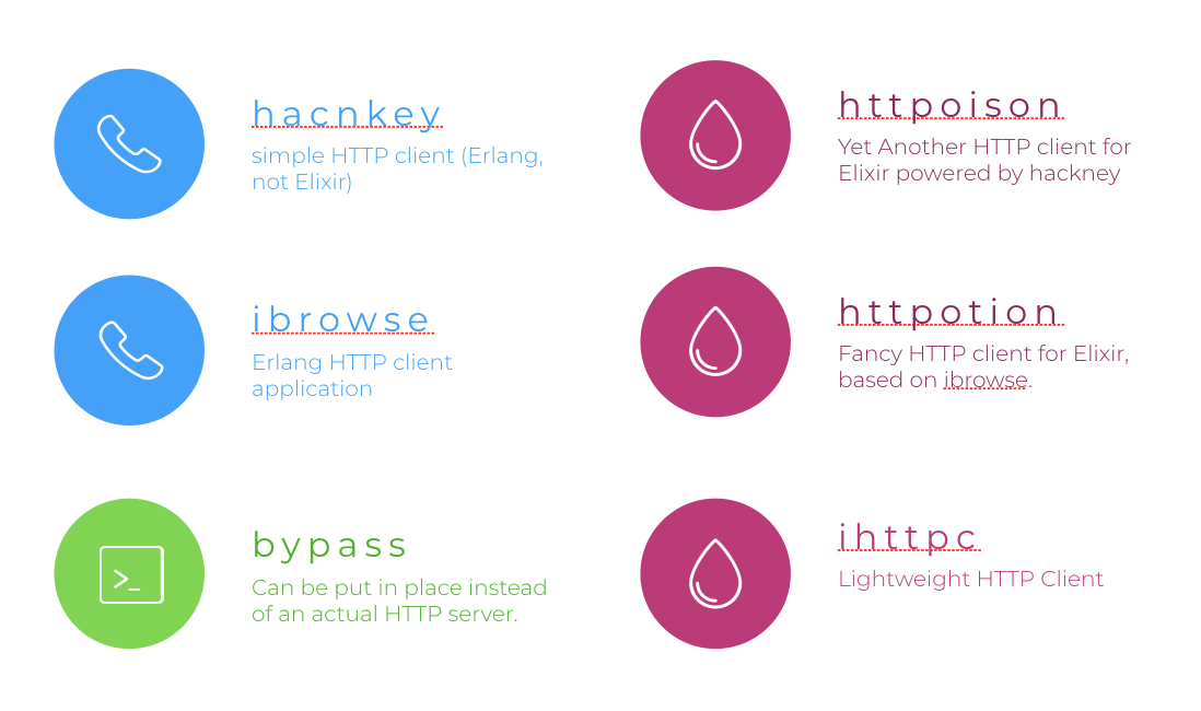 Elixir Libraries To Talk HTTP
